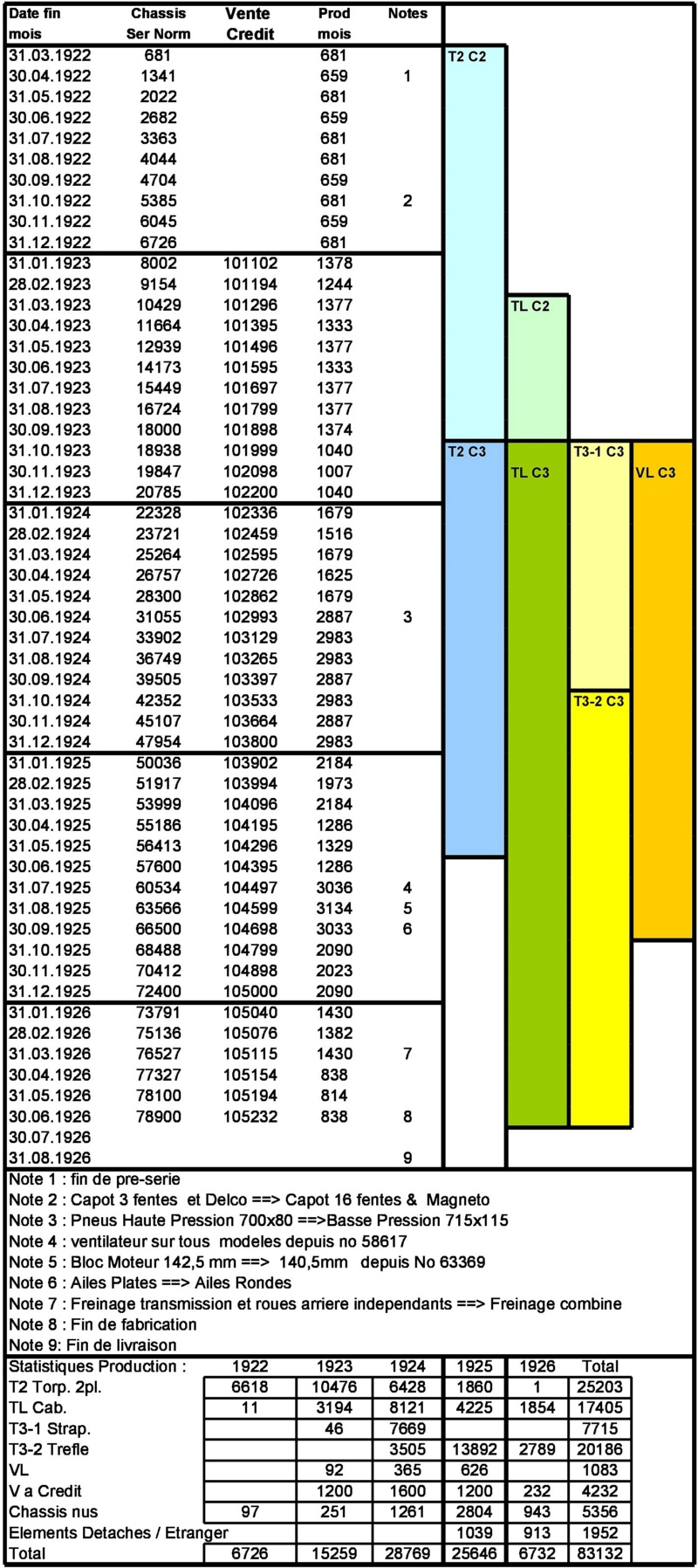 5HP dates de Fabrication Datati10