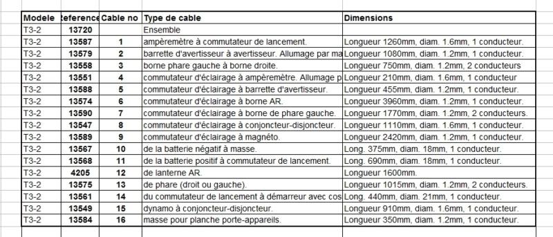 Faisceau electrique T3-211