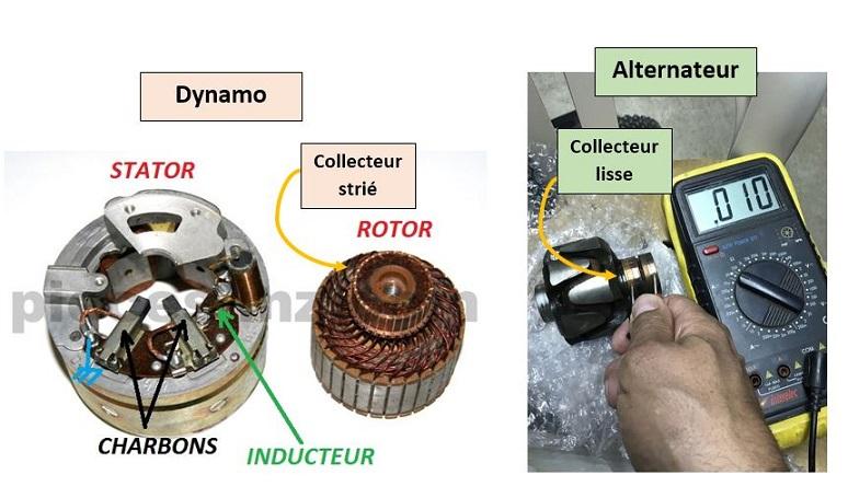 Electricité pour les nuls Dynamo10
