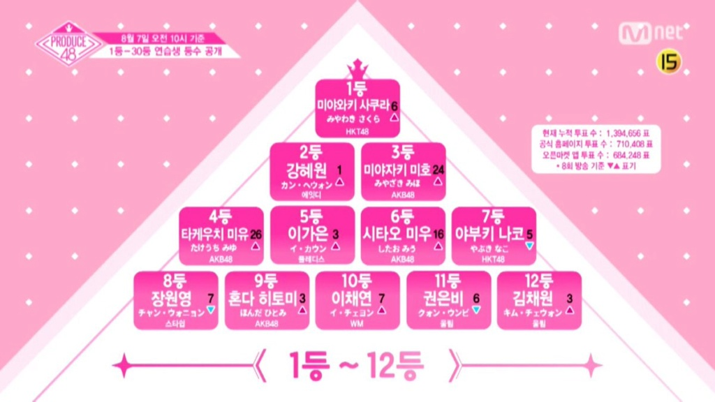 [DISCUSSION] Official Produce 48 Thread - Page 8 20180810