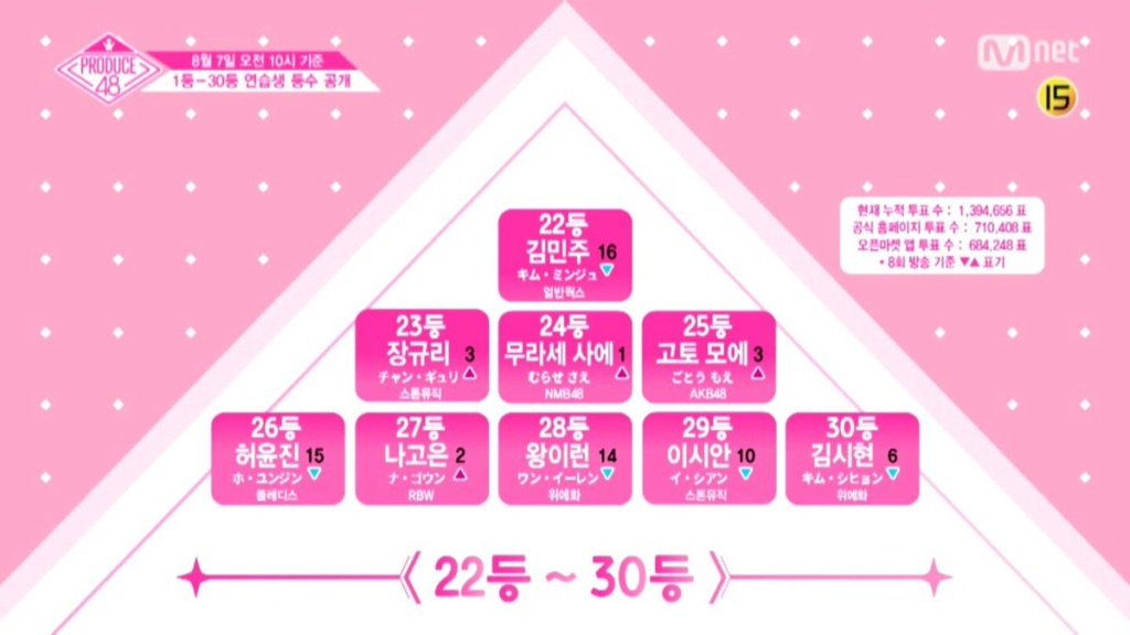 [DISCUSSION] Official Produce 48 Thread - Page 8 20180811