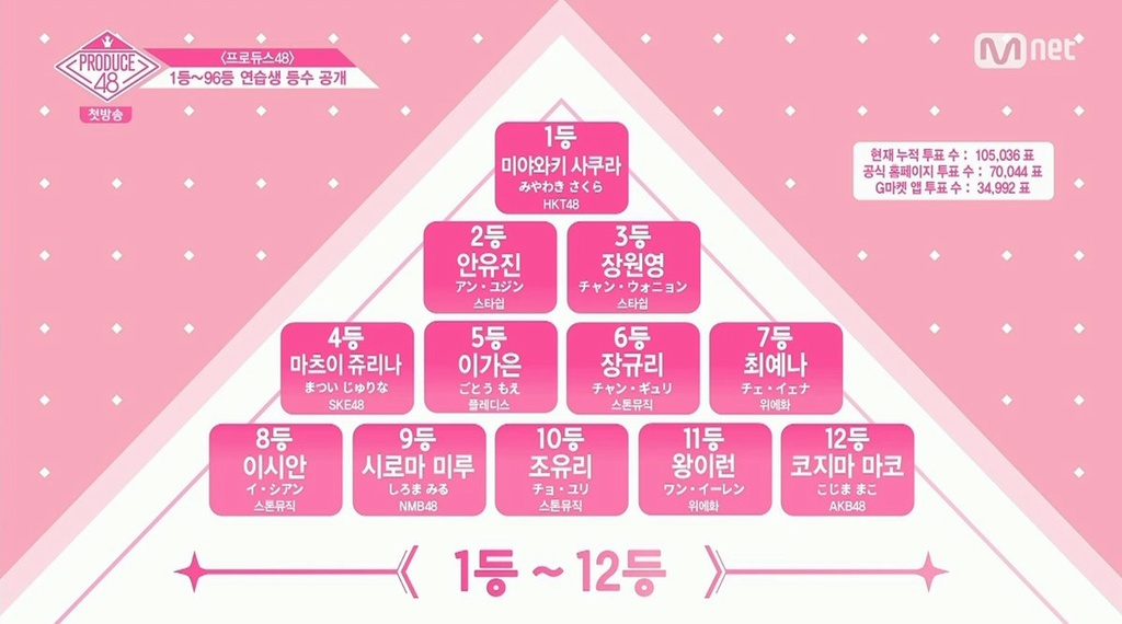 [DISCUSSION] Official Produce 48 Thread - Page 4 Episod10
