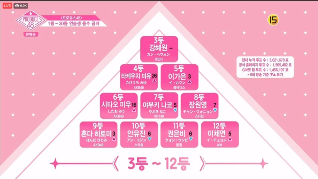 [DISCUSSION] Official Produce 48 Thread - Page 8 Episod13