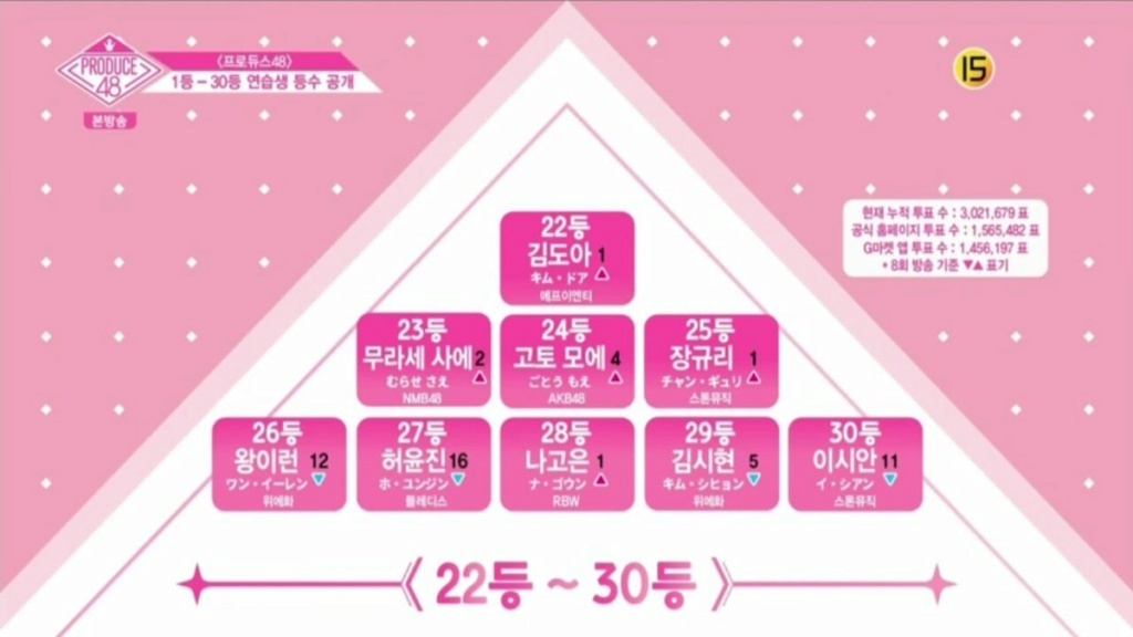 [DISCUSSION] Official Produce 48 Thread - Page 8 Episod14