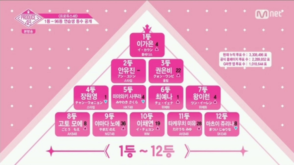 [DISCUSSION] Official Produce 48 Thread - Page 5 Pd48e110