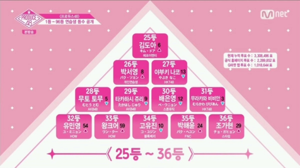 [DISCUSSION] Official Produce 48 Thread - Page 5 Pd48e112