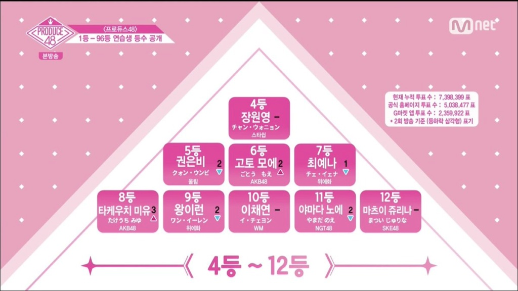 [DISCUSSION] Official Produce 48 Thread - Page 5 Pd48e311