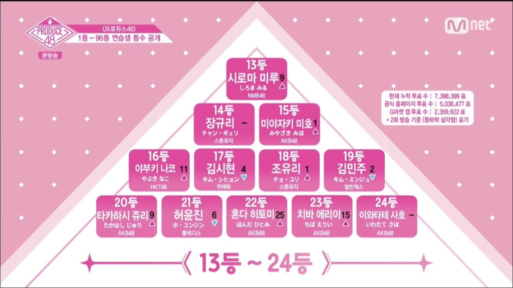 [DISCUSSION] Official Produce 48 Thread - Page 5 Pd48e312