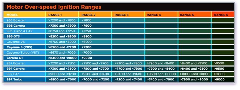 Aide pour choisir un équipement OBD  - Page 3 Ranges10
