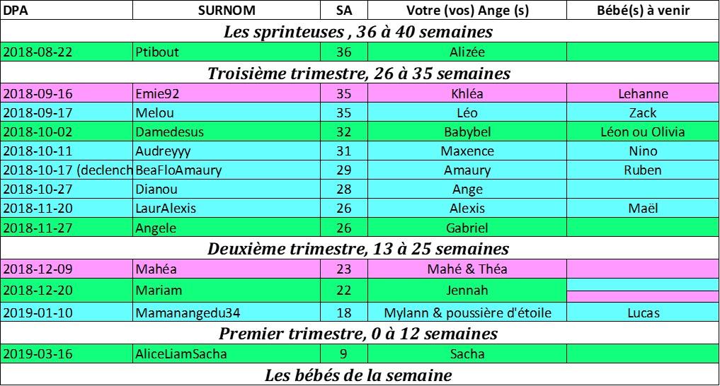 Tableau des couveuses du 05 Aout au 12 Aout Pictur12