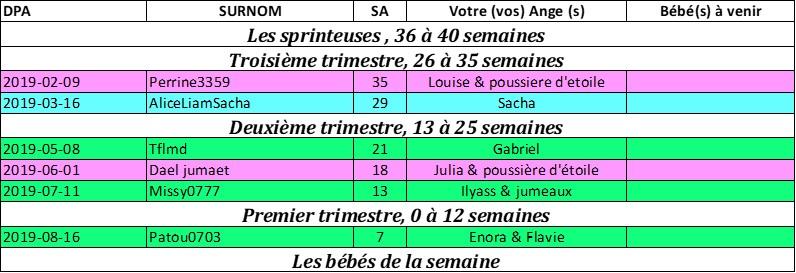 tableau des couveuses du 23 Decembre au 30 Decembre Pictur32