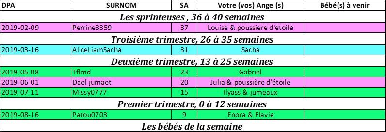 tableau des couveuses du 6 janvier au 13 janvier Pictur34
