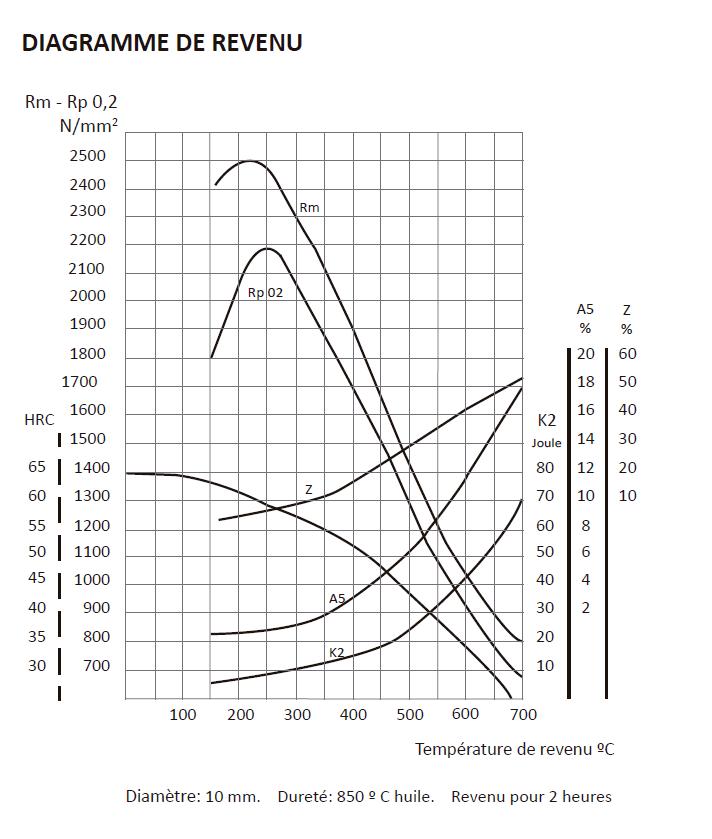 Préparation moteur 1600/1800 gordini/Alpine - Page 8 Trempe10