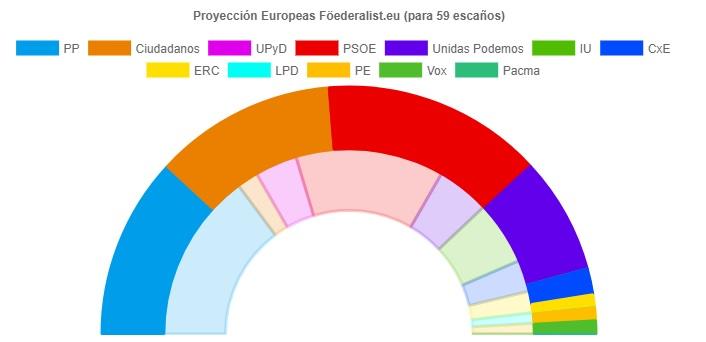 Encuestas para elecciones europeas de 2019 Europa10