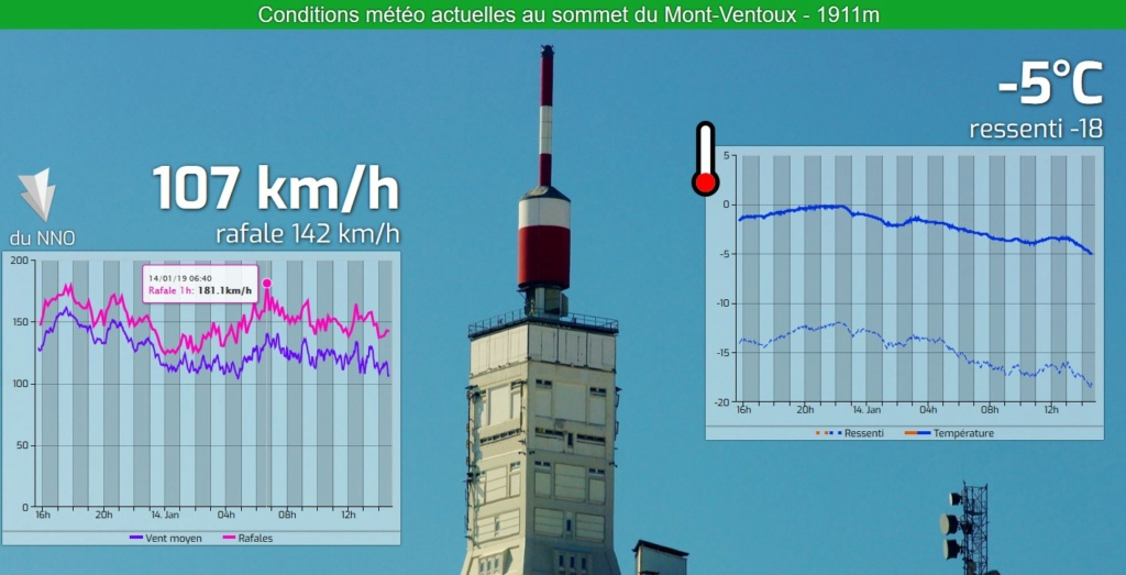 Ventoux : vitesse du vent 20190110