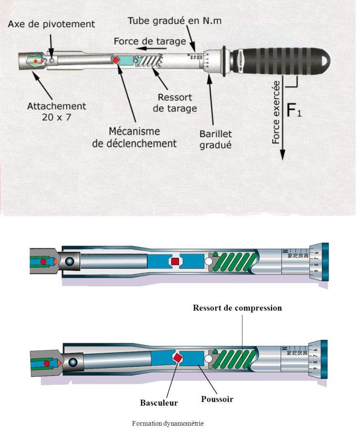 Réglages tension de chaîne Cdyn110