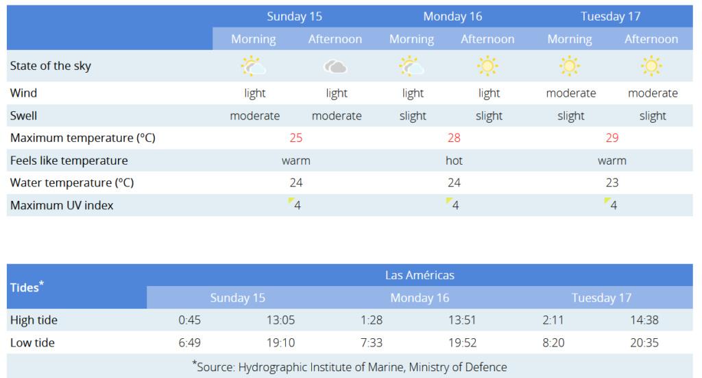 Todays weather in Tenerife - Page 29 Captu290