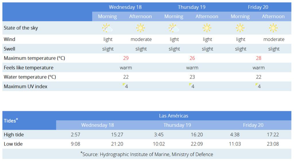 Todays weather in Tenerife - Page 29 Captu303