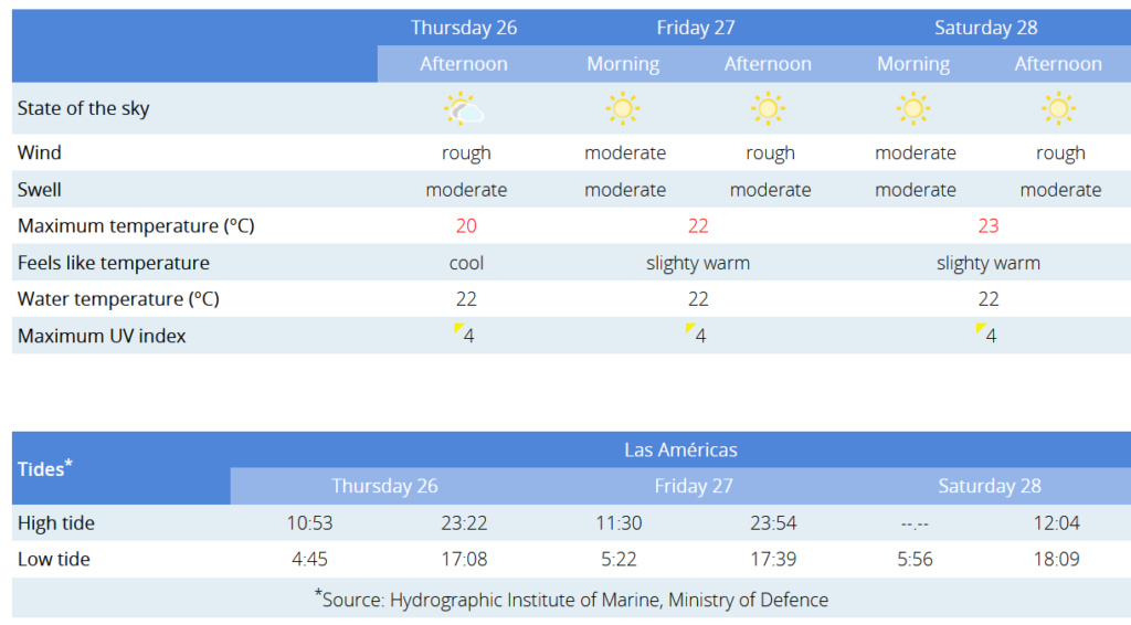 Todays weather in Tenerife - Page 29 Captu318