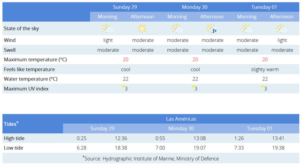 Todays weather in Tenerife - Page 29 Captu332