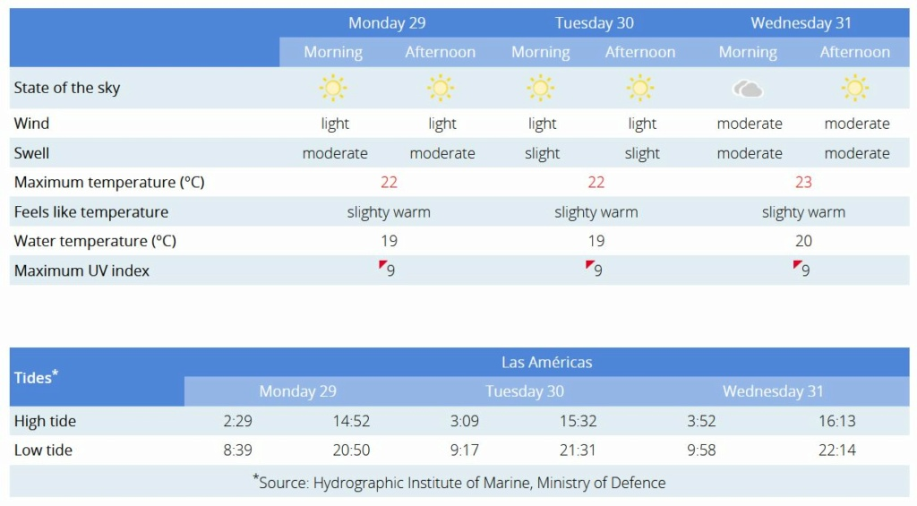 Todays weather in Tenerife - Page 35 W10
