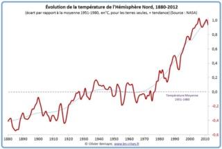 La consommation massive de viande et ses répercutions sur notre environnement Evolut15