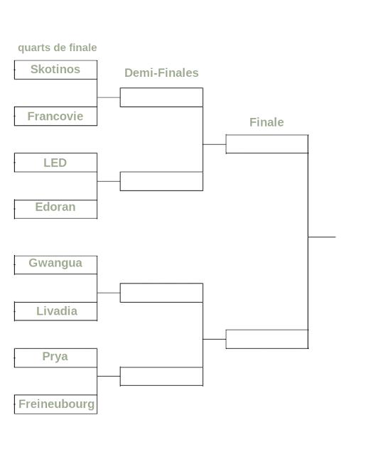Matchs de Beach-Volley Féminins Tourno10
