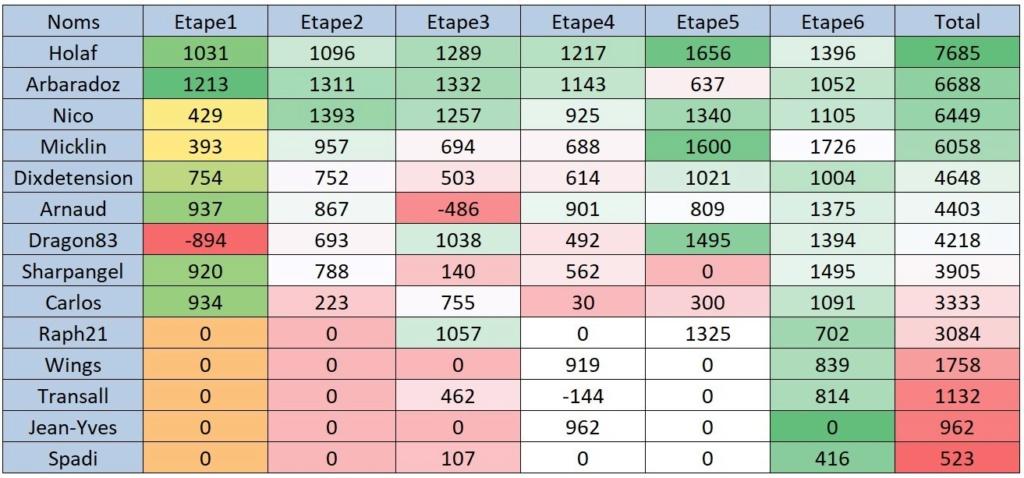 Résultat Tour d'Europe IFR 6ème étape Cla610