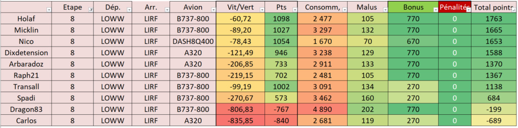 Résultat et classement Tour d'Europe   Etape810