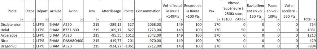 Compte rendu et classement provisoire Tour d'Europe Etape 1 Rzosul12