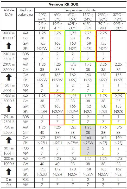 Remise à niveau de la Beta 300RR de tchou - Page 3 Carbur10