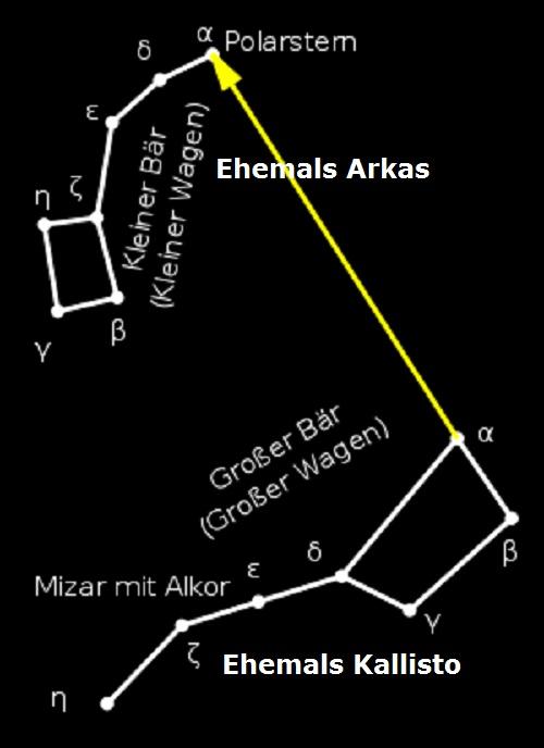 Polarstern (Mythologie): Auch Polaris, Nordstern und Alpha Ursae Minoris bezeichnet Polars10