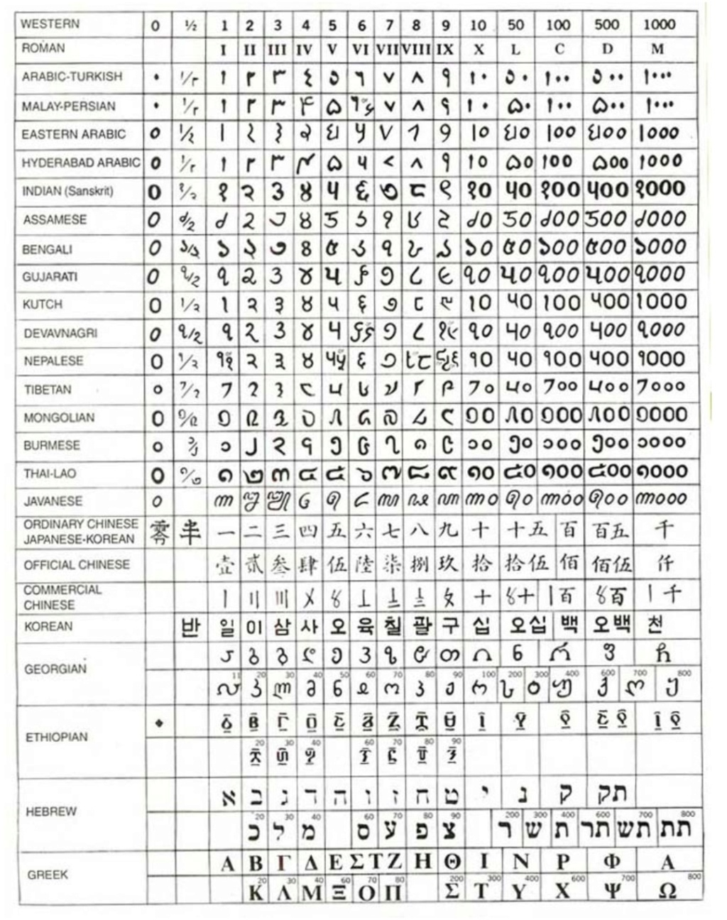 Tabla para convertir numeros Screen11
