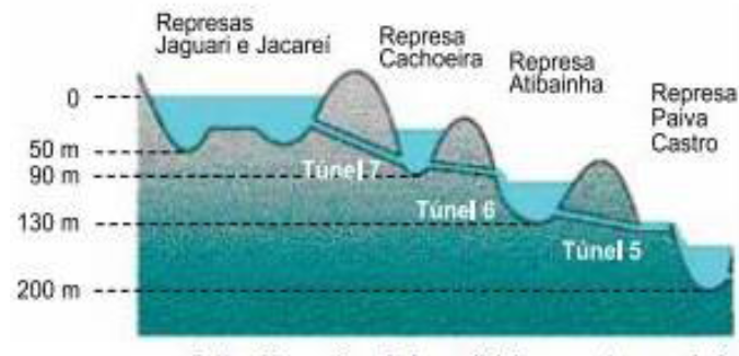Hidrostática - Pressão Hidro10