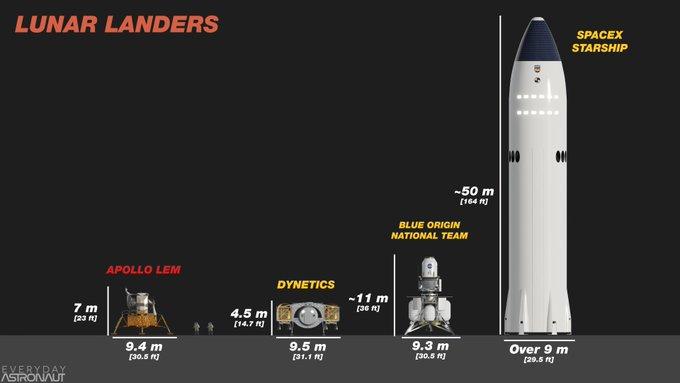 [Artemis] HLS - National Team - Integrated Lander Vehicle - Page 2 Ezknsi10