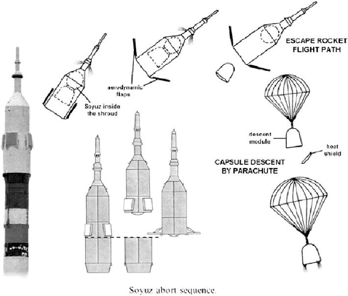 Comment les systèmes d'éjection fonctionnent-ils sur Soyouz ? Soyuz-10