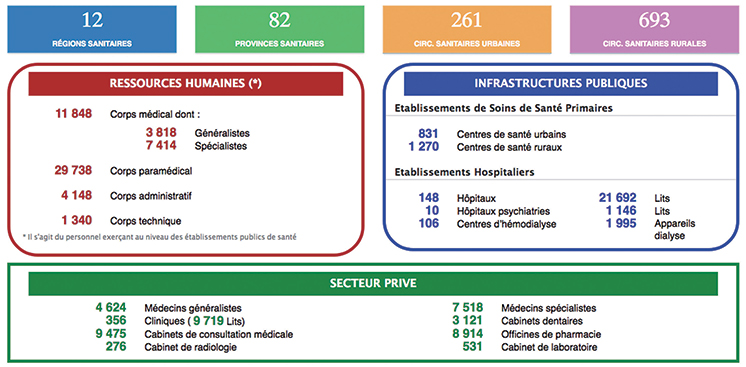 L'offre de soins au Maroc en 2018 Carte-10