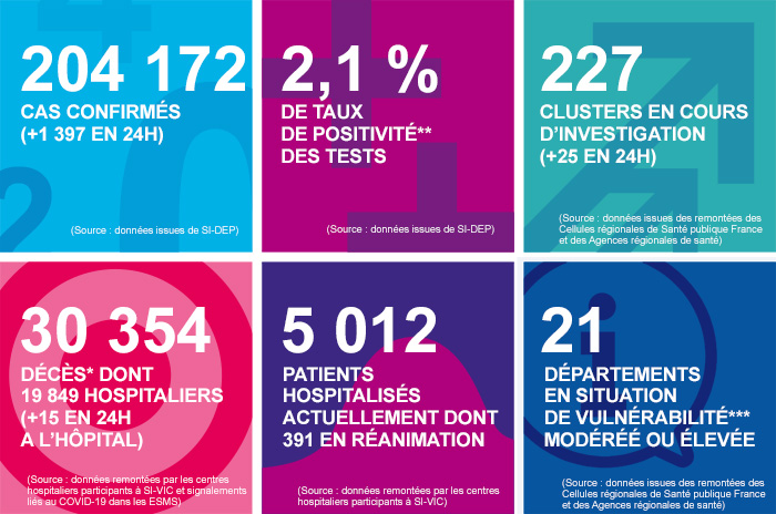 France - Bilan coronavirus au 11 août... Infog_34