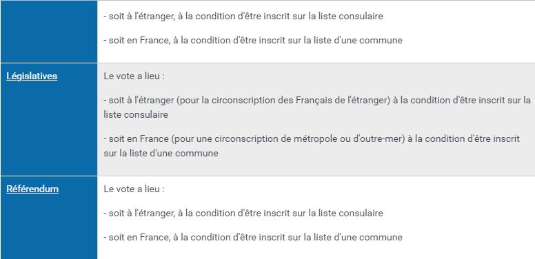 Les nouvelles dispositions relatives à l'inscription sur une liste électorale unique des français résidant à l'étranger Inscri11