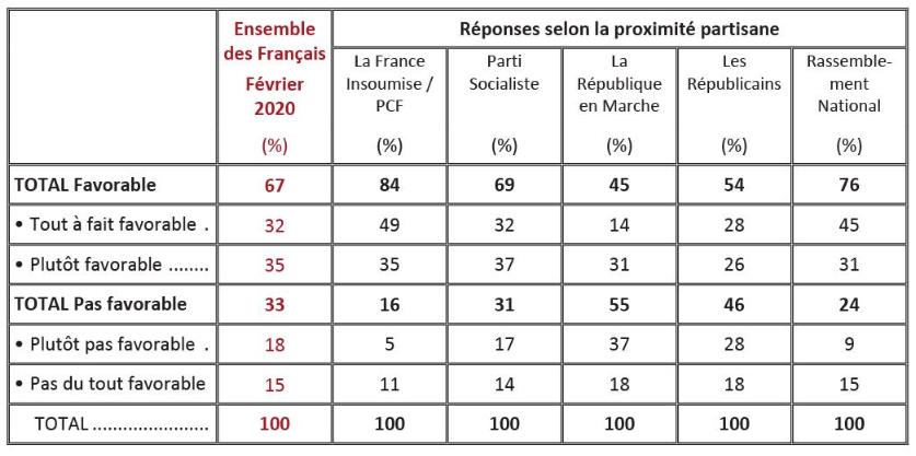 Réforme des retraites :  67 % des français veulent un référendum R2f2re10