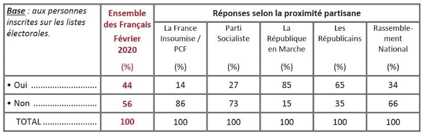 Réforme des retraites :  67 % des français veulent un référendum Rzofzo10
