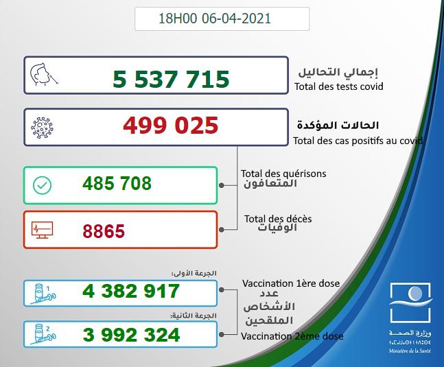Maroc - Bilan de la pandémie au 06 avril Sans1029