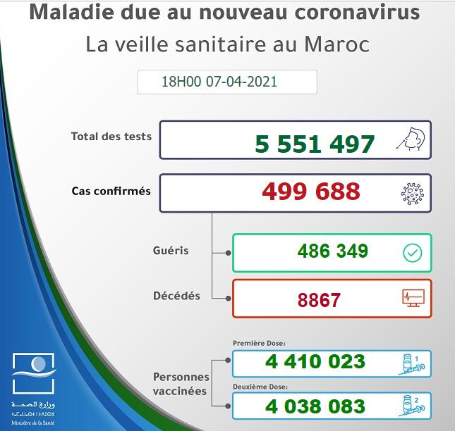 Maroc - Bilan de la pandémie au 07 avril Sans1030