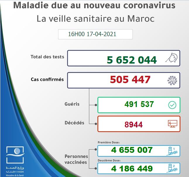 Maroc - Bilan de la pandémie au 17 avril Sans1048