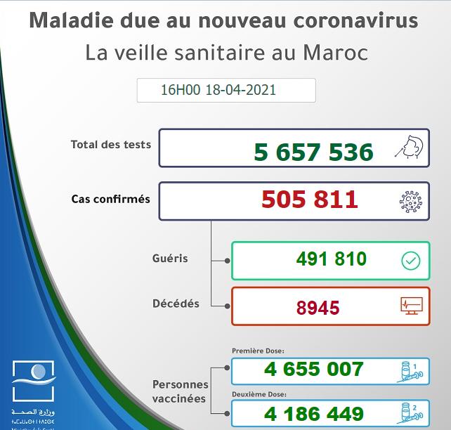 Maroc - Bilan de la pandémie au 18 avril Sans1049
