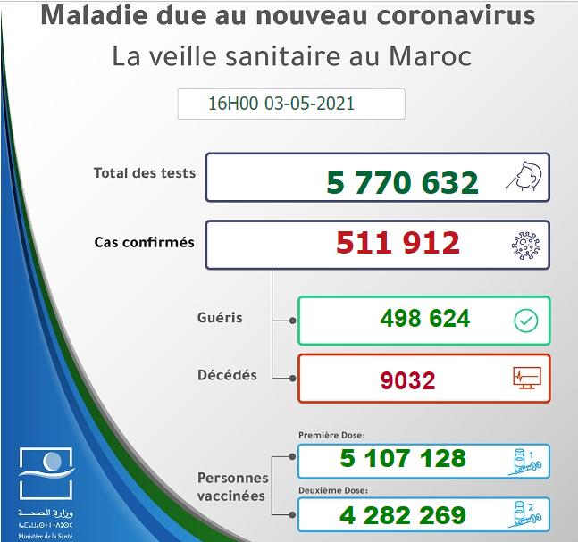 Maroc - Bilan de la pandémie au 03 mai Sans1074