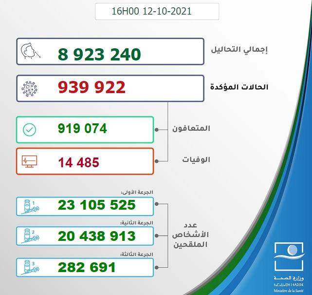 Maroc - Bilan de la pandémie au 12 octobre Sans1340