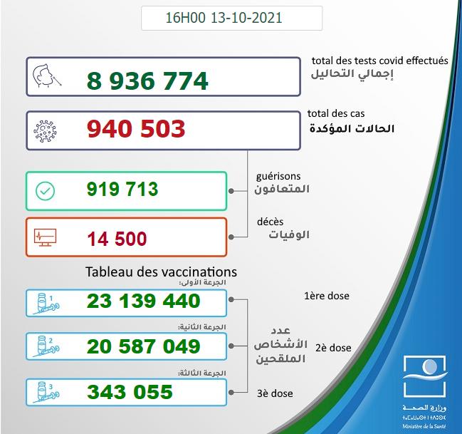 Maroc - Bilan de la pandémie au 13 octobre Sans1343