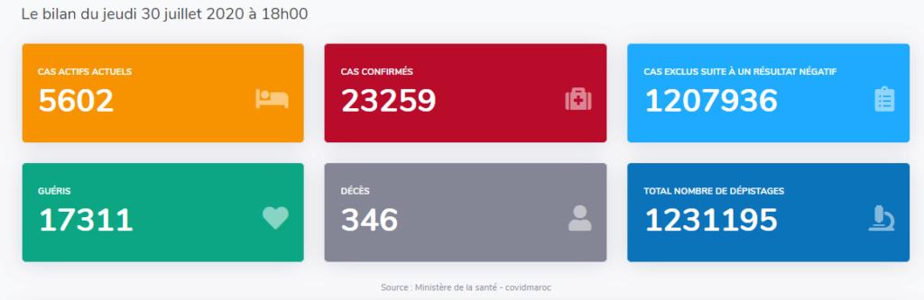 Maroc - Bilan coronavirus au 30 juillet... Sans_623