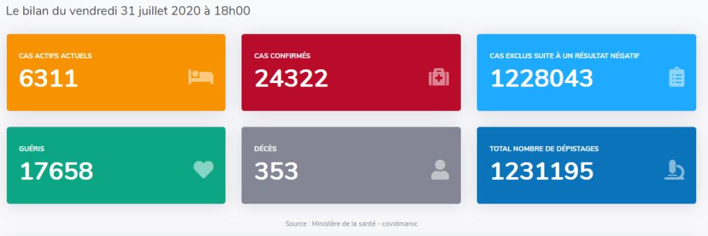 Maroc - Bilan coronavirus au 31 juillet... Sans_625